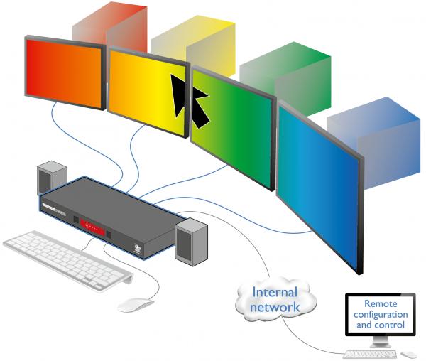 ADDER CCS-PRO4 - Switch KM (clavier & souris)