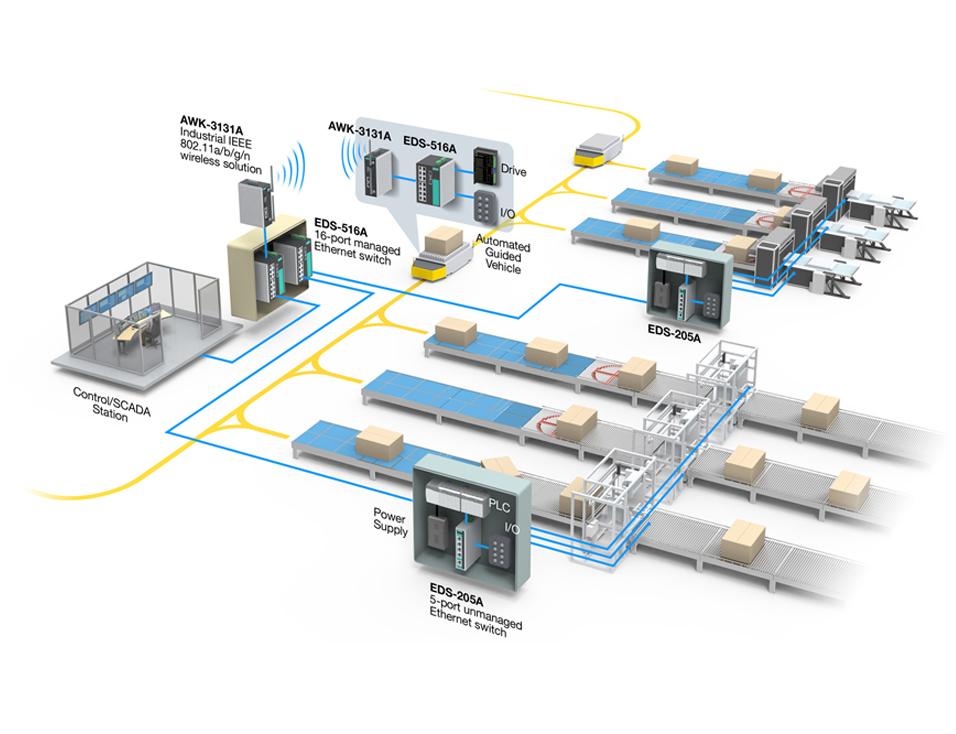 Système de manutention automatique au Maroc