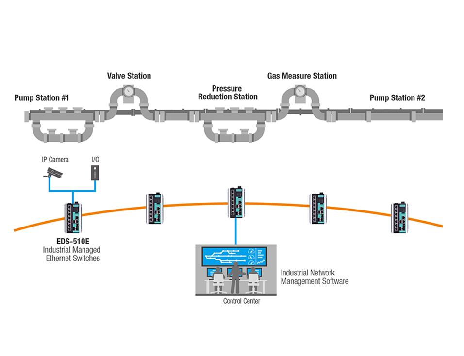 Surveillance et sécurité des gazoducs et oléoducs