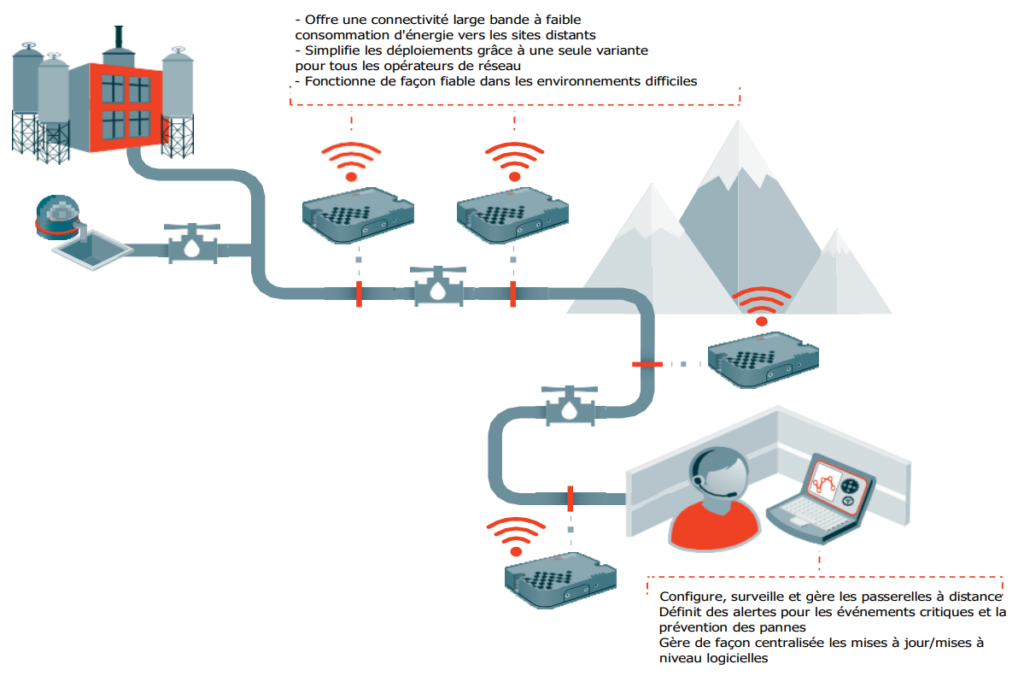 Application de la passerelle cellulaire 3G/4G LTE Sierra Wireless Airlink RV50X