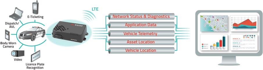 Application du Routeur cellulaire 3G/4G/4G LTE-A Pro Airlink MP70